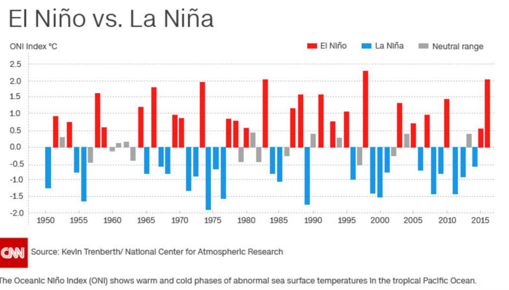 El Nino vs. La Nina