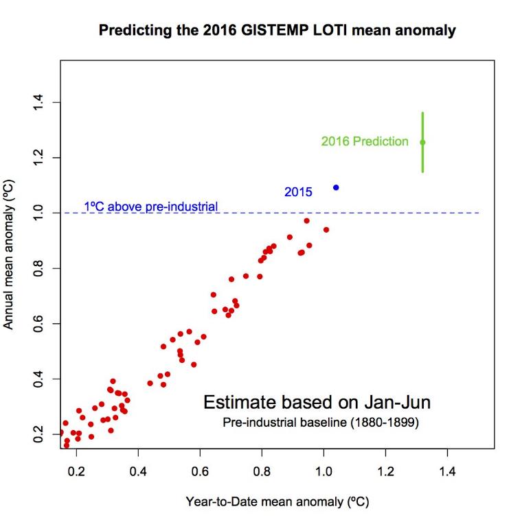 Predicting the 2016 GISTEMP